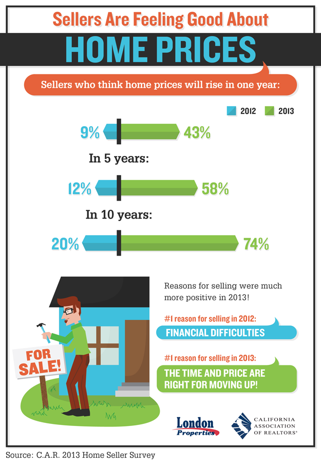 Sellers Are Feeling Good About Home Prices